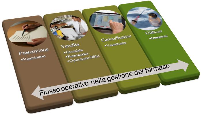 Ricetta Elettronica Veterinaria Grossisti.Ricetta Veterinaria Elettronica