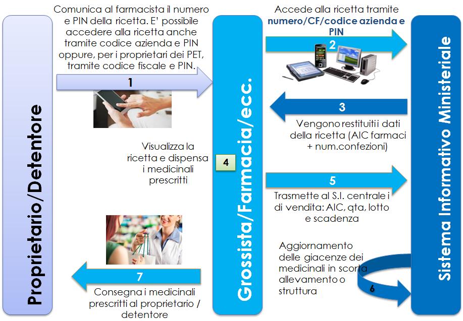 Ricetta Elettronica Veterinaria Obbligo.Ricetta Veterinaria Elettronica