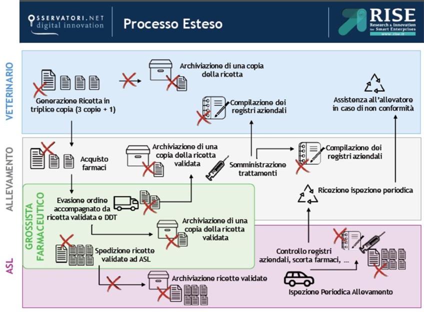 Ricetta Elettronica Veterinaria Obbligo.Informazioni Ricetta Veterinaria Elettronica