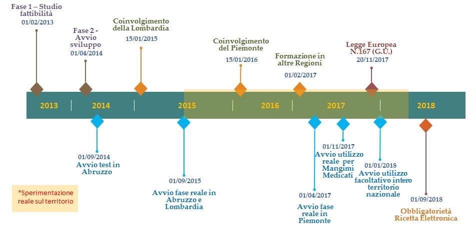 Ricetta Elettronica Veterinaria In Parafarmacia.Sperimentazione Ricetta Veterinaria Elettronica